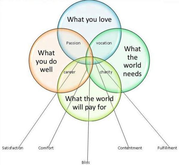 Venn Diagram Of Success Not Only Luck